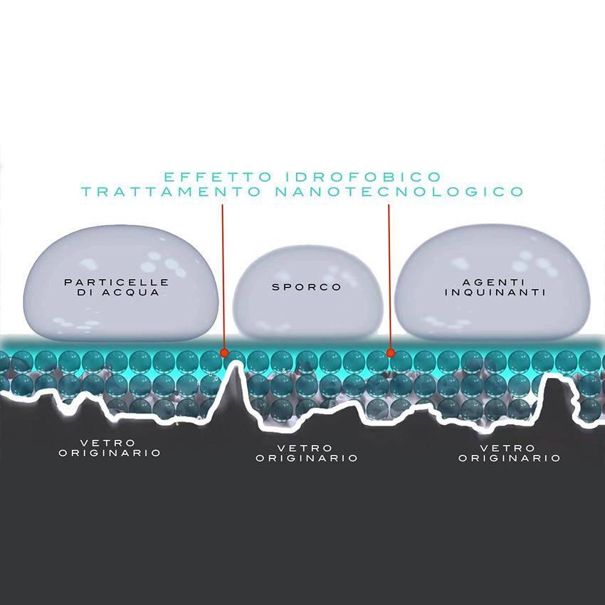 trattamento idrofobico nanotecnologie